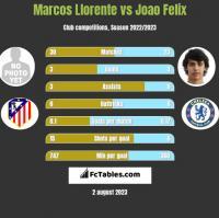 Marcos Llorente vs Joao Felix h2h player stats