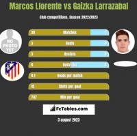 Marcos Llorente vs Gaizka Larrazabal h2h player stats