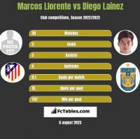 Marcos Llorente vs Diego Lainez h2h player stats