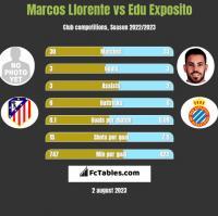 Marcos Llorente vs Edu Exposito h2h player stats