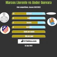 Marcos Llorente vs Ander Guevara h2h player stats