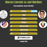 Marcos Llorente vs Javi Martinez h2h player stats