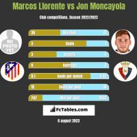 Marcos Llorente vs Jon Moncayola h2h player stats