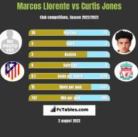 Marcos Llorente vs Curtis Jones h2h player stats