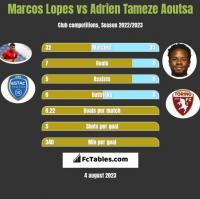 Marcos Lopes vs Adrien Tameze Aoutsa h2h player stats