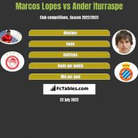 Marcos Lopes vs Ander Iturraspe h2h player stats