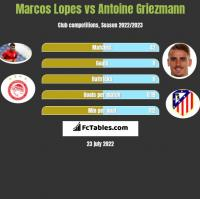 Marcos Lopes vs Antoine Griezmann h2h player stats