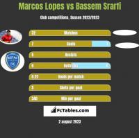 Marcos Lopes vs Bassem Srarfi h2h player stats