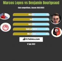 Marcos Lopes vs Benjamin Bourigeaud h2h player stats