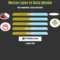 Marcos Lopes vs Borja Iglesias h2h player stats