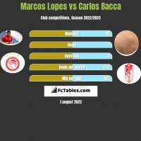 Marcos Lopes vs Carlos Bacca h2h player stats