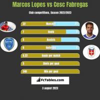 Marcos Lopes vs Cesc Fabregas h2h player stats