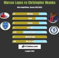 Marcos Lopes vs Christopher Nkunku h2h player stats