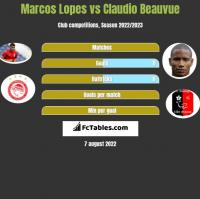 Marcos Lopes vs Claudio Beauvue h2h player stats