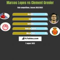 Marcos Lopes vs Clement Grenier h2h player stats