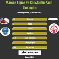 Marcos Lopes vs Constantin Paun-Alexandru h2h player stats