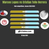 Marcos Lopes vs Cristian Tello h2h player stats