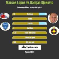 Marcos Lopes vs Damjan Djokovic h2h player stats
