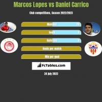 Marcos Lopes vs Daniel Carrico h2h player stats