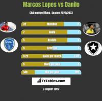 Marcos Lopes vs Danilo h2h player stats