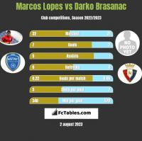 Marcos Lopes vs Darko Brasanac h2h player stats