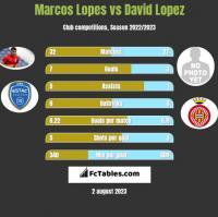 Marcos Lopes vs David Lopez h2h player stats