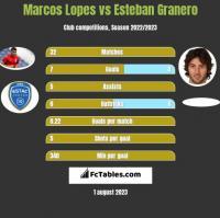 Marcos Lopes vs Esteban Granero h2h player stats