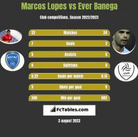 Marcos Lopes vs Ever Banega h2h player stats
