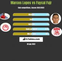 Marcos Lopes vs Faycal Fajr h2h player stats