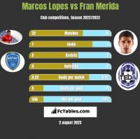 Marcos Lopes vs Fran Merida h2h player stats