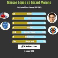 Marcos Lopes vs Gerard Moreno h2h player stats
