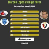Marcos Lopes vs Inigo Perez h2h player stats