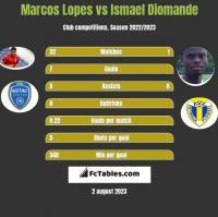 Marcos Lopes vs Ismael Diomande h2h player stats