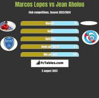 Marcos Lopes vs Jean Aholou h2h player stats