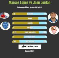 Marcos Lopes vs Joan Jordan h2h player stats