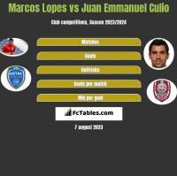 Marcos Lopes vs Juan Emmanuel Culio h2h player stats