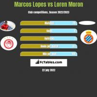Marcos Lopes vs Loren Moron h2h player stats