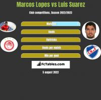 Marcos Lopes vs Luis Suarez h2h player stats