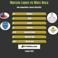 Marcos Lopes vs Marc Roca h2h player stats