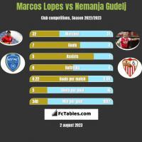 Marcos Lopes vs Nemanja Gudelj h2h player stats