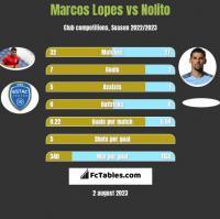 Marcos Lopes vs Nolito h2h player stats