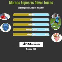 Marcos Lopes vs Oliver Torres h2h player stats