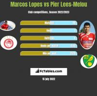 Marcos Lopes vs Pier Lees-Melou h2h player stats