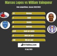 Marcos Lopes vs William Vainqueur h2h player stats