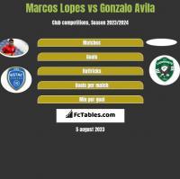 Marcos Lopes vs Gonzalo Avila h2h player stats