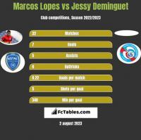 Marcos Lopes vs Jessy Deminguet h2h player stats