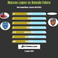 Marcos Lopes vs Romain Faivre h2h player stats