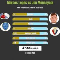 Marcos Lopes vs Jon Moncayola h2h player stats