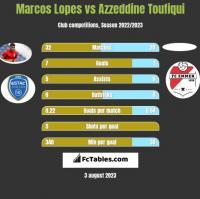 Marcos Lopes vs Azzeddine Toufiqui h2h player stats