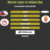 Marcos Lopes vs Sofiane Diop h2h player stats
